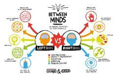 Cerebro izquierdo vs cerebro derecho (via @alfredovarela + ticsyformacion.com)