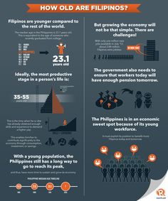 How old are Filipinos?