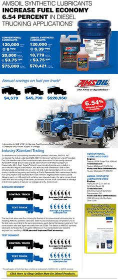 Diesel Fuel economy  - Come check out the AMSOIL diesel products at http://shop.syntheticoilandfilter.com/motor-oil/diesel/