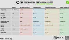 CSF chart
