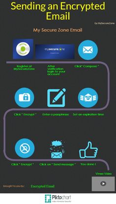 How to Send Secure Encrypted Emails through MySecureZone - Infographic Computer Programming Languages, Your Email, Global Business, Best Sites, Send Message, Infographic, Bring It On, Shit Happens, Easy