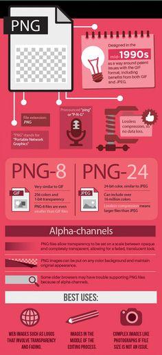 Immagini digitali: ecco come scegliere PNG [INFOGRAFICA]