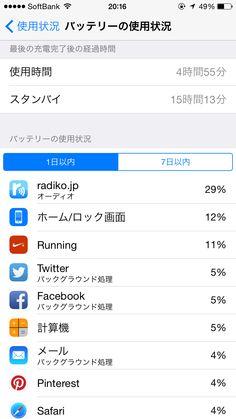2014年10月31日のiPhone 6バッテリー使用状況!使用時間4時間55分!スタンバイ15時間13分。残量49%でした。ランアプリ使用後も充電なし!持ったわ〜。radiko初の一位!