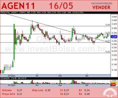 AGRENCO - AGEN11 - 16/05/2012 #AGEN11 #analises #bovespa