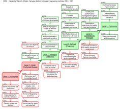 Southbeach Notation examples: Capability Maturity Model