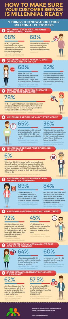 9 Things to Know to Make Sure Your Customer Service is Millennial Ready #custserv #infographics