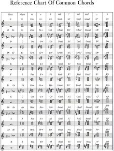 How to read chords on sheet music? | Adult Beginners Forum | Piano World Piano  Digital Piano Forums