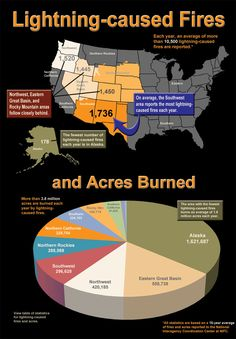Great information about lightning caused fires and the resulting acres burned
