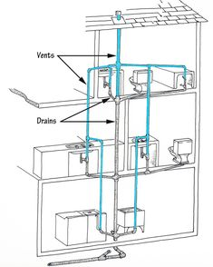 this diagram of a typical dwv system is called a plumbing tree rh pinterest com Residential Plumbing Diagrams Plumbing Venting Diagrams