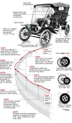 History of a car  | Brief History Of: The Model T - TIME | #SLAutoLLC