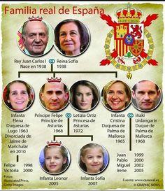 II, 1 - Familia Real de España