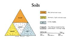 http://winefolly.com/review/introduction-soil-types-wine/?utm_content=buffercb69e&utm_medium=social&utm_source=pinterest.com&utm_campaign=buffer  Understanding soil types for wine. #winegeek