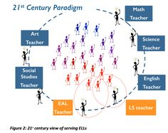 Teacher Collaboration: Scaffolding Learning and Teaching -- How the role of an ESL/EFL/EAL has changed in the 21st century.  Part 1 of 2.