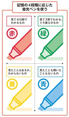 Blue pen, 4 color clear file: How to choose tools to improve study efficiency [SBCr Online] Study Japanese, English Study, Study Notes, Japanese Language, Study Motivation, Study Tips, Teaching English, Kids Learning, Cool Words