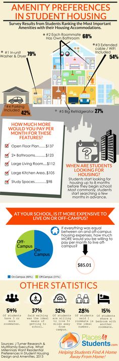 #StudentHousing Preferences - Great Info for #landlords renting to #students. #realestate #infographic