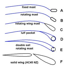 Different mast shapes - DIY junk rigged soft wingsail