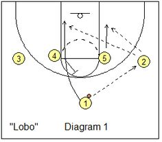Basketball Offense - High Stack Offense and Plays, Coach's Clipboard Basketball Coaching and Playbook Basketball Tryouts, Basketball Tricks, Basketball Practice, Basketball Plays, Basketball Skills, Basketball Coach, Basketball Legends, Basketball Uniforms, Basketball Couples