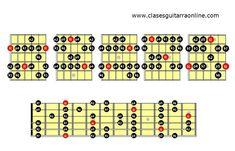 Escala menor natural guitarra pdf