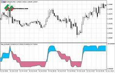 Step Stochastic – mt5 indicator Forex Trading System, Projects To Try, Chart, Pictures, Photos, Grimm