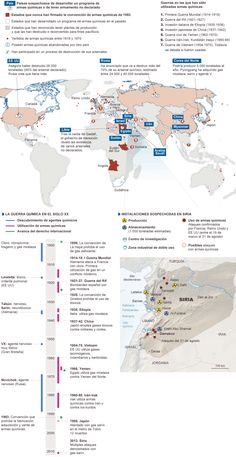 Las armas químicas en el mundo
