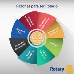 Imagen Publica Distrito 4915: ALGUNAS RAZONES PARA SER ROTARIO