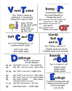 Phonics Chart, Phonics Rules, Spelling Rules, Phonics Lessons, Jolly Phonics, Phonics Worksheets, Phonics Activities, Phonics Reading, Kindergarten Reading