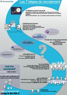 Les 7 grande étapes d'un recrutement, par les cabinets de recrutement. Lien original : http://blog.cabinet-de-recrutement.eu/les-7-etapes-du-recrutement/