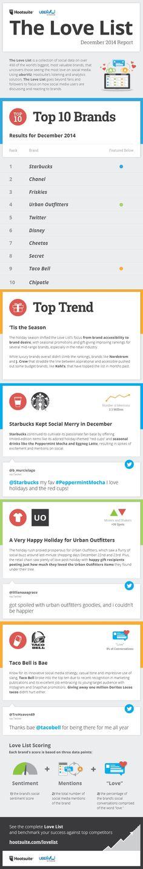Hootsuite Love List December2014 #Infographic via @socialtimes