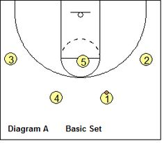 #Basketball Offense - Michigan-Style 2-Guard Offense - Coach's Clipboard