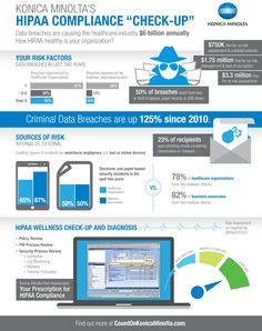Konica Minolta HIPAA Infographic:  HIPAA Health Check   http://kmbs.konicaminolta.us/kmbs/industry-solutions/healthcare-business-solutions/hipaa-hitech-regulatory-compliance