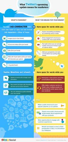 #infografik Auswirkungen der jüngsten Änderungen bei #Twitter für Unternehmen & Marken via @kroker