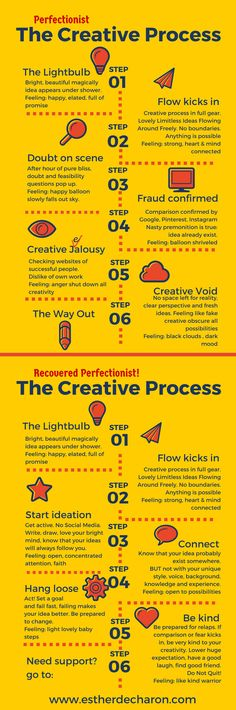 How to take the Perfectionist out of your Creative Process. Learn the Way out with the Infographic /creativity / perfectionism/ creative business / http://snip.ly/0B3z
