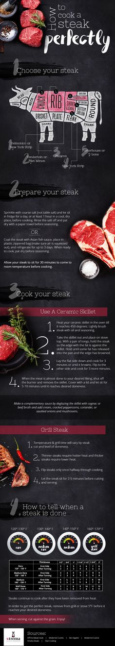 How to Cook a Steak Perfectly
