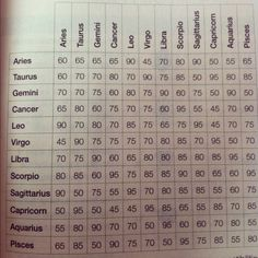 Star sign compatibility for love and friendship.. (percentages).. <3
