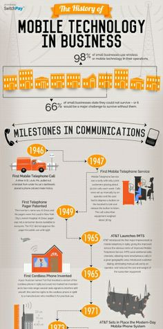 This infographic provides a timeline of the key milestones in mobile technology as well as how it has impacted the way we all run our businesses. Commodity Market, T Set, Mobile Technology, Financial Markets, Timeline, Infographic, Finance, Social Media, Marketing