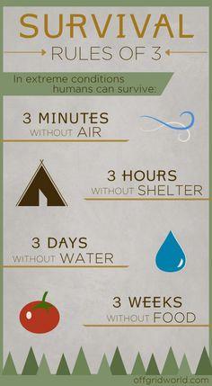 Survival Rules of 3 INFOGRAPHIC -bt PreparednessSurvival / Posted Apr 30, 2014