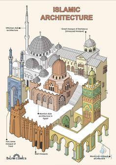 Mosque Architecture, Architecture Wallpaper, Cultural Architecture, Concept Architecture, Futuristic Architecture, Ancient Architecture, Architecture Design, Architecture Posters, Architecture Sketches
