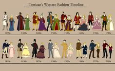 western fashion timeline | Tumblr