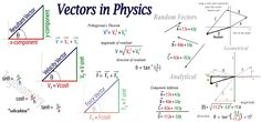 Physics | More ways to add vectors I , II , III Physics Lessons, Physics Notes, Physics And Mathematics, Quantum Physics, Physics 101, Physics Projects, Calculus, Algebra, Physics Formulas
