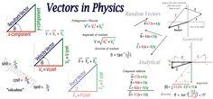 Physics   More ways to add vectors I , II , III