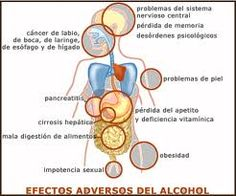Los preparados el alcoholismo crónico