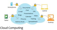 Four Sectors That Have Embraced The Cloud And Reaped The Benefits