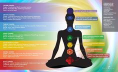 Essential Oils are a great tool to help support your physical body and spiritual growth. Discovering your chakras and incorporating essential oils is an inspiring tool for greater health, spiritual awareness and higher conscious living…