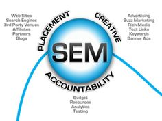 Indian Internet marketing company provides complete search engine marketing (SEM) services to achieve high ROI. Our best SEM team improves your website traffic. Internet Advertising, Internet Marketing Company, Seo Marketing, Online Marketing, Digital Marketing, Assignment Writing Service, Website Optimization, Best Seo Services, Marketing Techniques