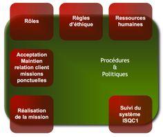 Contrôle de qualité isqc Acceptance, Life Hacks, Politics, Relationship