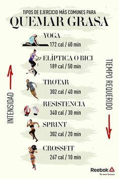 Tipos de ejercicio más comunes para quemar grasa.