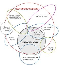 The different disciplines within UX Design  by Dan Saffer / Designing for Interaction