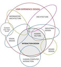 User Experience disciplinas, by Dan Saffer
