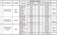 bảng chi phí du học nhật bản