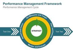 Editable PowerPoint Template: Performance Management Framework